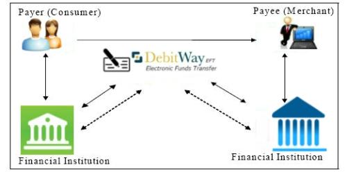 DebitWay EFT