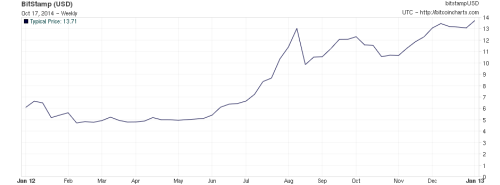 Bitcoin Chart - 2012