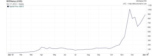 Bitcoin Chart - 2013